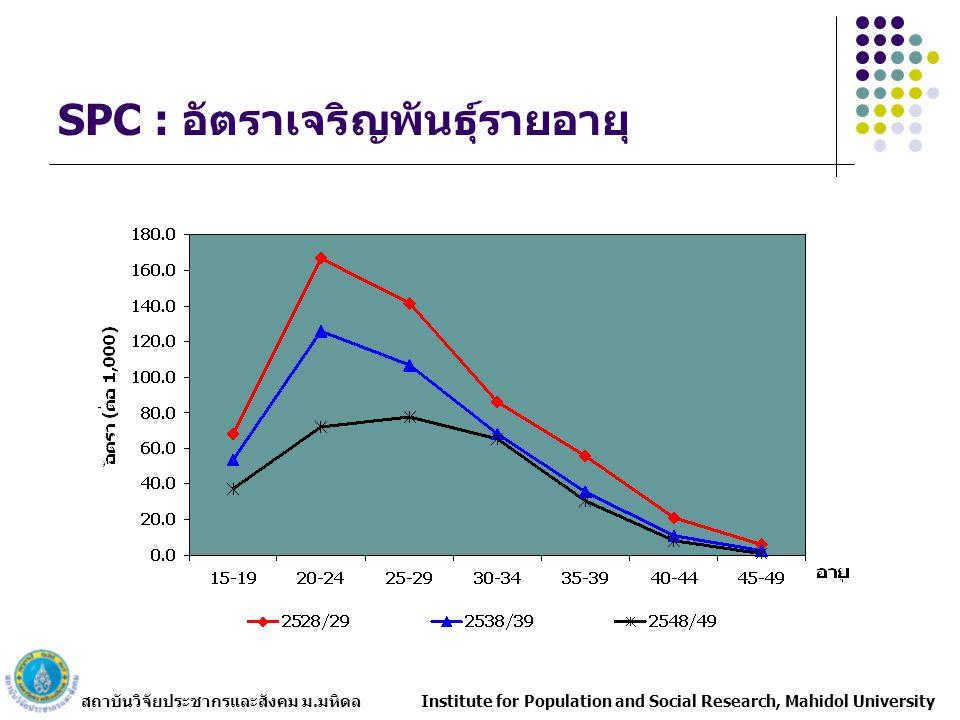 สถาบันวิจัยประชากรและสังคม ม.มหิดล Institute for Population and Social Research, Mahidol University SPC : อัตราเจริญพันธุ์รายอายุ