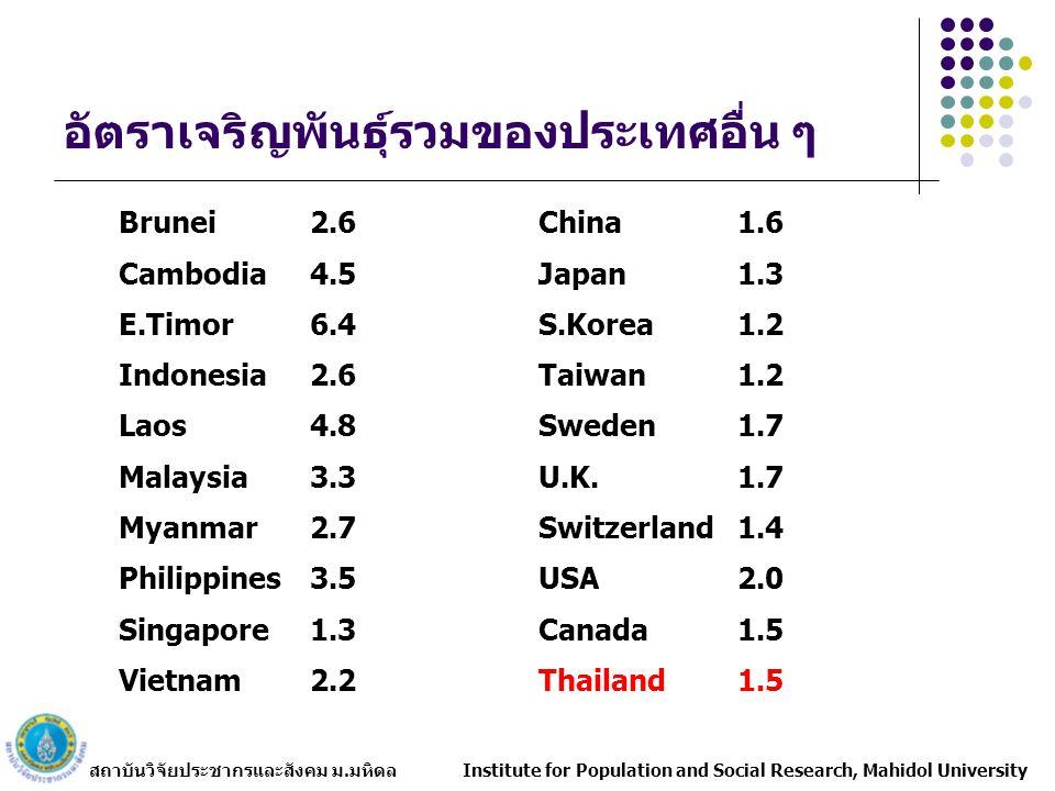 สถาบันวิจัยประชากรและสังคม ม.มหิดล Institute for Population and Social Research, Mahidol University อัตราเจริญพันธุ์รวมของประเทศอื่น ๆ Brunei2.6China1