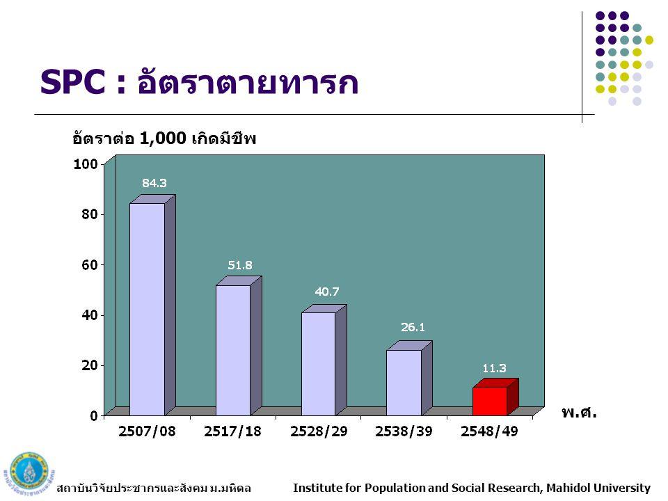 สถาบันวิจัยประชากรและสังคม ม.มหิดล Institute for Population and Social Research, Mahidol University อัตราตายทารกของประเทศอื่น ๆ อัตราต่อการเกิดมีชีพ 1,000 ราย Brunei8China27 Cambodia95Japan2.8 E.Timor245S.Korea5 Indonesia39Taiwan5.4 Laos96Sweden3.1 Malaysia10U.K.5.2 Myanmar75Switzerland4.3 Philippines29USA6.6 Singapore2Canada5.4 Vietnam38Thailand11.3