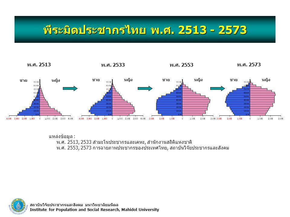 สถาบันวิจัยประชากรและสังคม มหาวิทยาลัยมหิดล Institute for Population and Social Research, Mahidol University พีระมิดประชากรไทย พ.ศ. 2513 - 2573 พ.ศ. 2