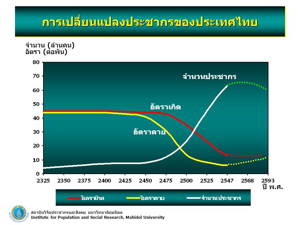 สถาบันวิจัยประชากรและสังคม มหาวิทยาลัยมหิดล Institute for Population and Social Research, Mahidol University จำนวน (ล้านคน) อัตรา (ต่อพัน) ปี พ.ศ.