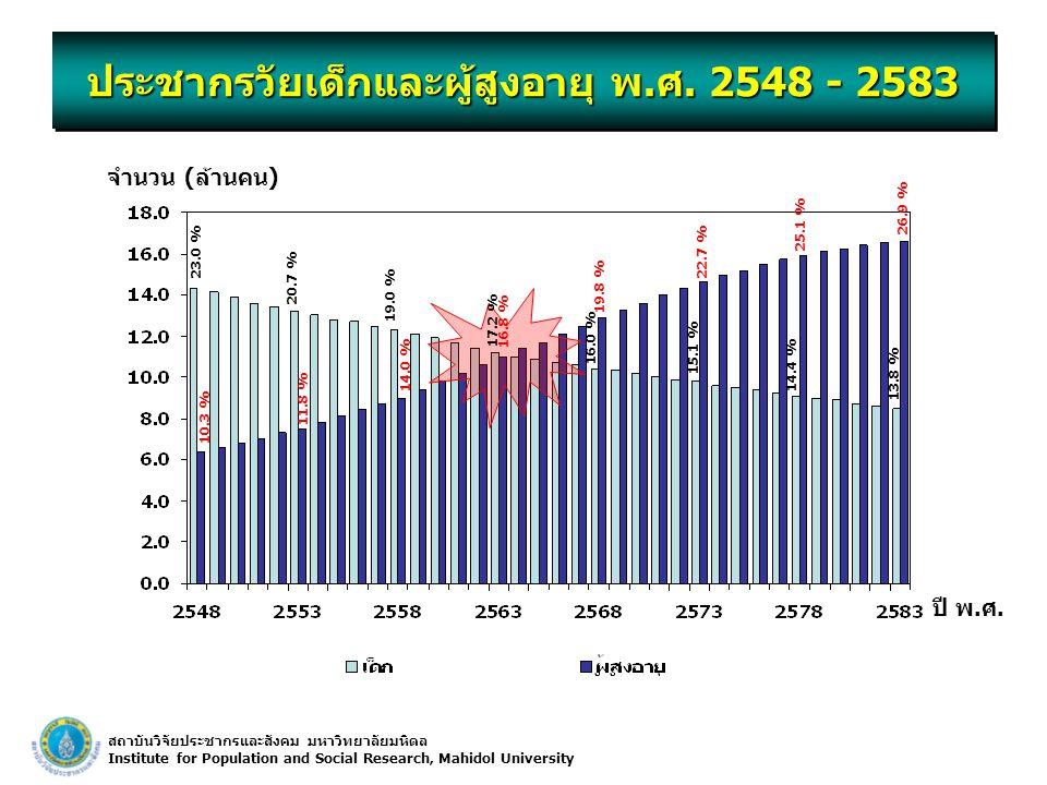 สถาบันวิจัยประชากรและสังคม มหาวิทยาลัยมหิดล Institute for Population and Social Research, Mahidol University ประชากรวัยเด็กและผู้สูงอายุ พ.ศ. 2548 - 2