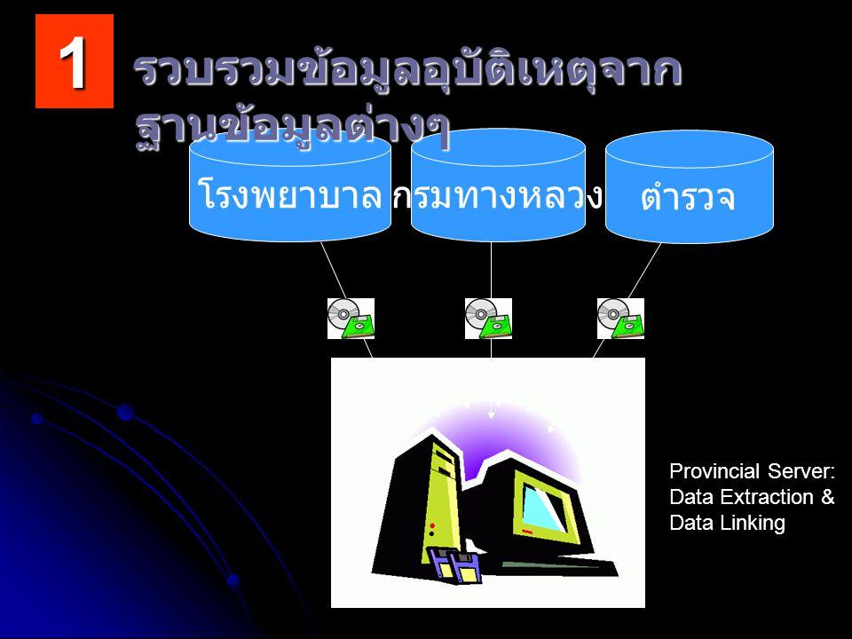 โรงพยาบาลกรมทางหลวง ตำรวจ รวบรวมข้อมูลอุบัติเหตุจาก ฐานข้อมูลต่างๆ Provincial Server: Data Extraction & Data Linking 1