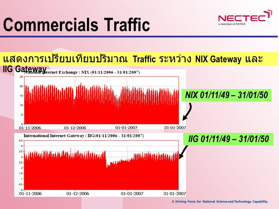 Commercials Traffic แสดงการเปรียบเทียบปริมาณ Traffic ระหว่าง NIX Gateway และ IIG Gateway NIX 01/11/49 – 31/01/50 IIG 01/11/49 – 31/01/50