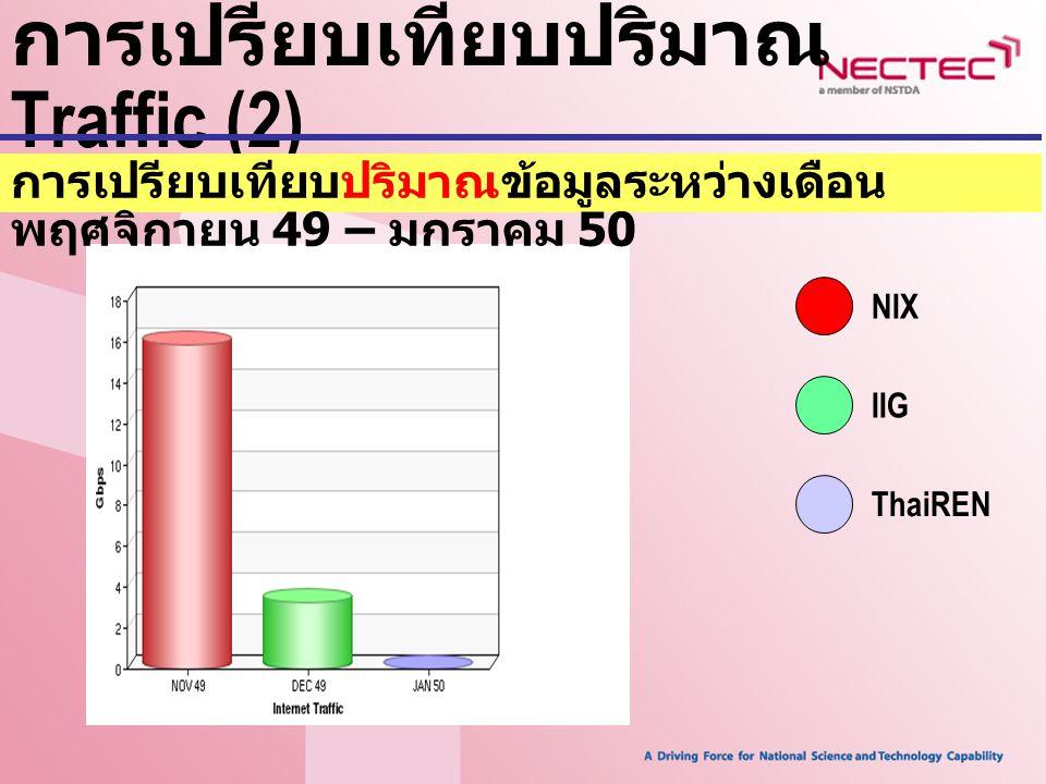 การเปรียบเทียบปริมาณ Traffic (2) NIX IIG ThaiREN การเปรียบเทียบปริมาณข้อมูลระหว่างเดือน พฤศจิกายน 49 – มกราคม 50