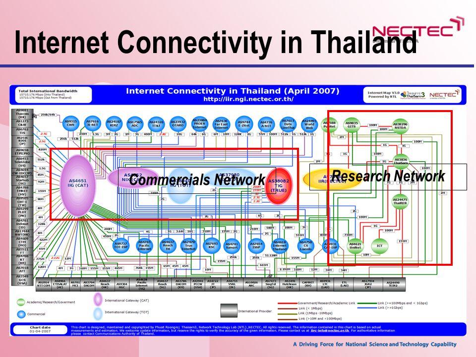การเชื่อมต่อเครือข่ายเชิง พาณิชย์ การเชื่อมต่อเครือข่ายเชิง พาณิชย์ของประเทศไทย
