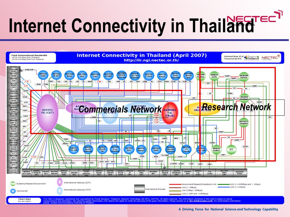 IIG : 17.37% NIX : 82.46% ThaiREN : 0.17% การเปรียบเทียบปริมาณ Traffic (1)