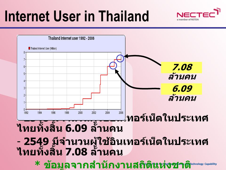 International Bandwidth ในปี 1998 ประเทศไทยมีขนาด International Bandwidth ทั้งสิ้น 37 Mbps ข้อมูลในเดือนมีนาคม 2007 ประเทศไทยมีการ ขยายขนาดของเครือข่ายอินเทอร์เน็ต ทำให้มี ขนาด International Bandwidth ถึง 15170.176 Mbps 15170.176 Mbps