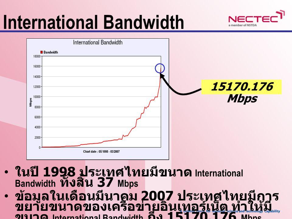Domestic Bandwidth ในปี 1998 ประเทศไทยมีขนาด Domestic Bandwidth ทั้งสิ้น 335 Mbps ข้อมูลในเดือนมีนาคม 2007 ประเทศไทยมีการ ขยายขนาดของเครือข่ายอินเทอร์เน็ต ทำให้มี ขนาด Domestic Bandwidth ถึง 77010.512 Mbps 77010.512 Mbps
