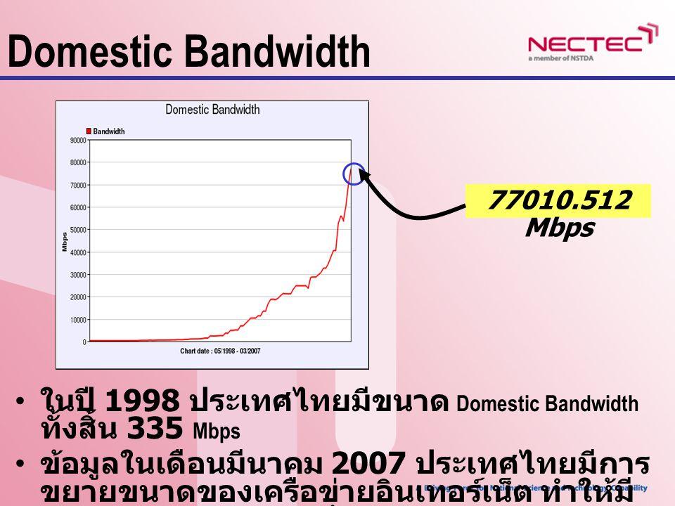 Domestic Bandwidth ในปี 1998 ประเทศไทยมีขนาด Domestic Bandwidth ทั้งสิ้น 335 Mbps ข้อมูลในเดือนมีนาคม 2007 ประเทศไทยมีการ ขยายขนาดของเครือข่ายอินเทอร์