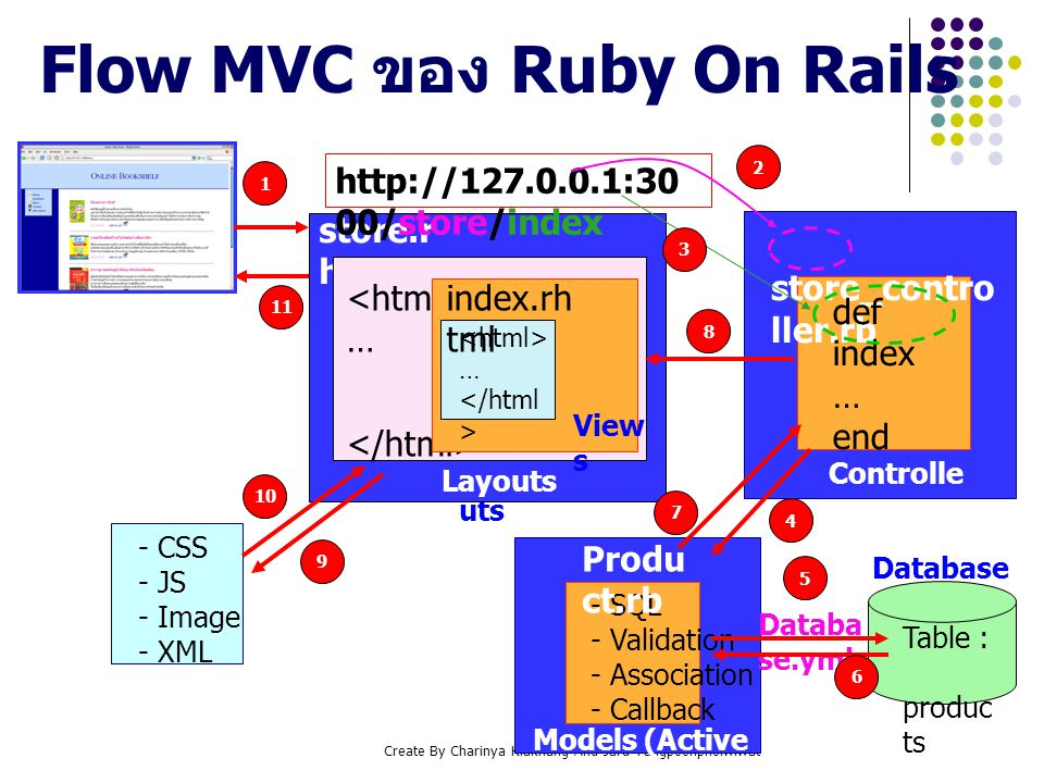 Create By Charinya Klakhang And Jaru Tangpoonpholwiwat Layo uts store.r html … index.rh tml … View s Flow MVC ของ Ruby On Rails http://127.0.0.1:30 00
