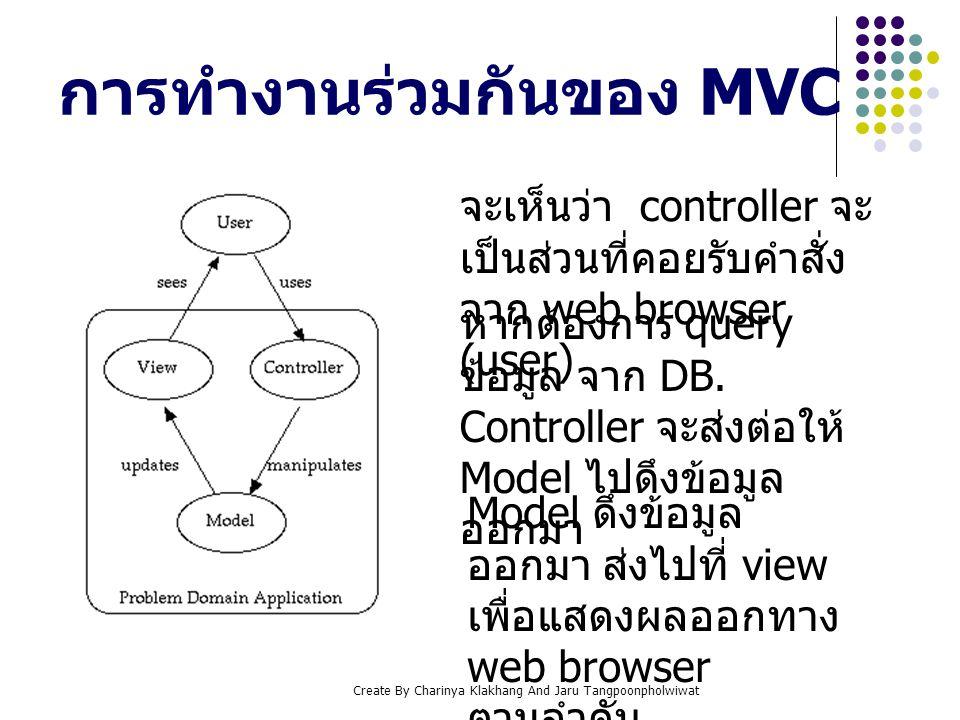 Create By Charinya Klakhang And Jaru Tangpoonpholwiwat การทำงานร่วมกันของ MVC จะเห็นว่า controller จะ เป็นส่วนที่คอยรับคำสั่ง จาก web browser (user) ห