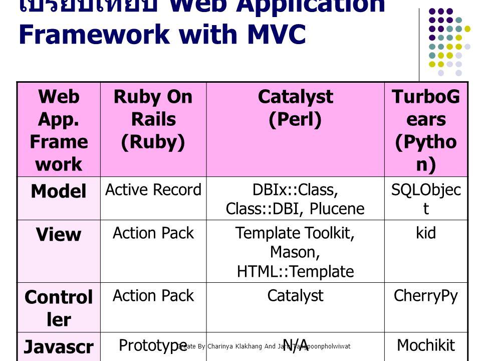 Create By Charinya Klakhang And Jaru Tangpoonpholwiwat Ruby On Rails คืออะไร Ruby คืออะไร เป็นภาษา script object oriented ที่มีลักษณะเป็น โปรแกรมแปลภาษา (interpreter) เหมือนกับ Perl, Python,Java เป็นภาษาที่มี Syntax ที่สั้น กระชับ ไม่ซับซ้อน Ruby On Rails คืออะไร เป็นโอเพนซอร์ส web application framework ที่ พัฒนาด้วยภาษา Ruby พัฒนาด้วย MVC architecture