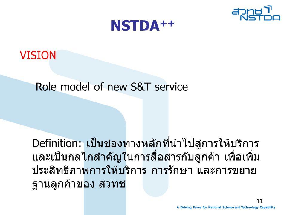 11 VISION Definition: เป็นช่องทางหลักที่นำไปสู่การให้บริการ และเป็นกลไกสำคัญในการสื่อสารกับลูกค้า เพื่อเพิ่ม ประสิทธิภาพการให้บริการ การรักษา และการขยาย ฐานลูกค้าของ สวทช NSTDA ++ Role model of new S&T service