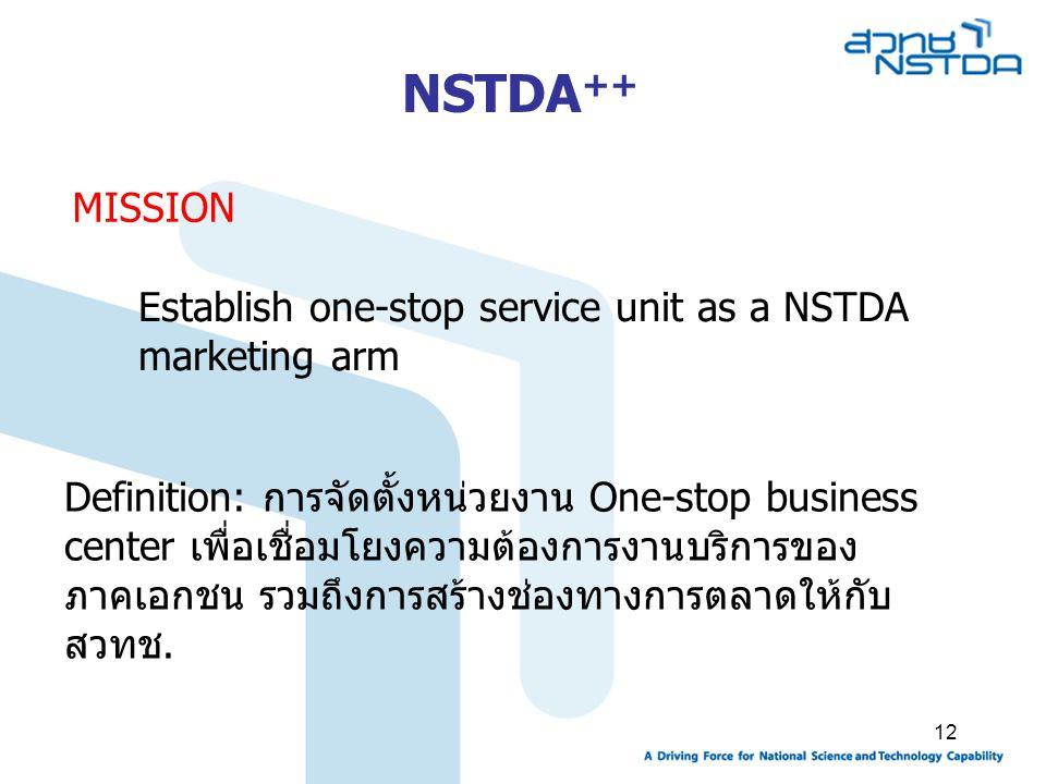 12 MISSION Definition: การจัดตั้งหน่วยงาน One-stop business center เพื่อเชื่อมโยงความต้องการงานบริการของ ภาคเอกชน รวมถึงการสร้างช่องทางการตลาดให้กับ สวทช.