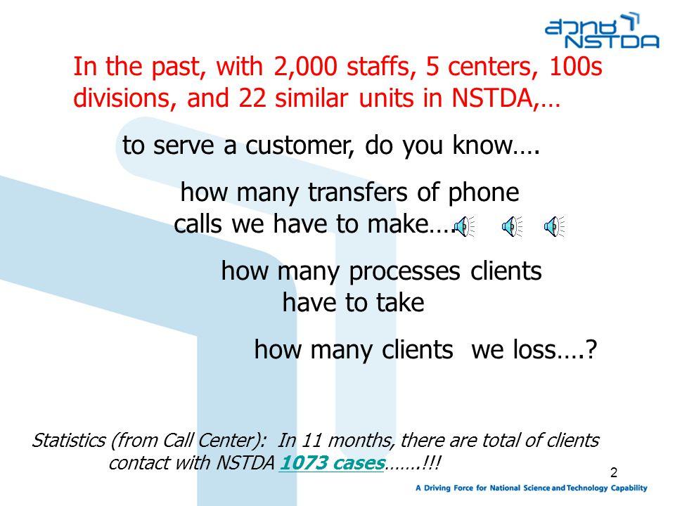 3 No.of Calls of NSTDA Call Service Center (During Oct.