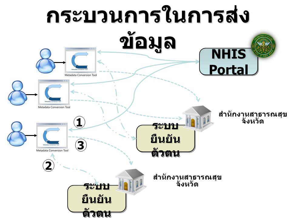 กระบวนการในการส่ง ข้อมูล สำนักงานสาธารณสุข จังหวัด สำนักงานสาธารณสุข จังหวัด NHIS Portal ระบบ ยืนยัน ตัวตน 1 2 3