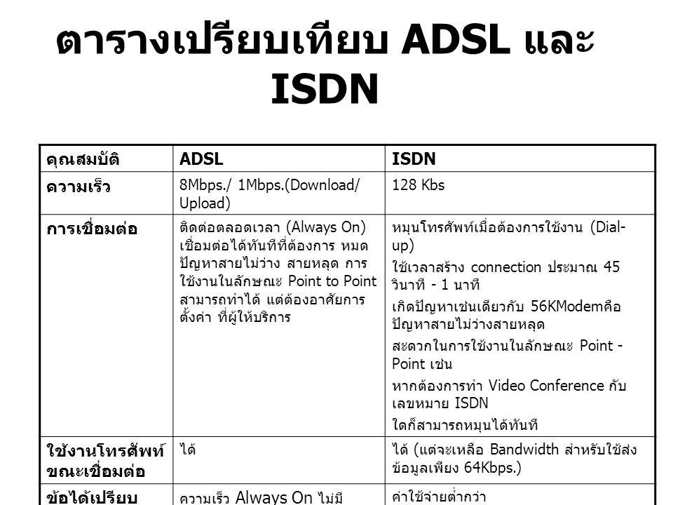 ตารางเปรียบเทียบ ADSL และ ISDN คุณสมบัติ ADSLISDN ความเร็ว 8Mbps./ 1Mbps.(Download/ Upload) 128 Kbs การเชื่อมต่อ ติดต่อตลอดเวลา (Always On) เชื่อมต่อไ