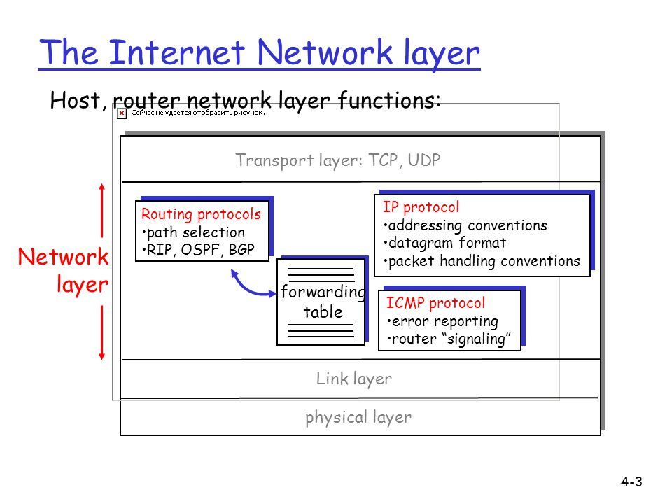 4-3 The Internet Network layer forwarding table Host, router network layer functions: Routing protocols path selection RIP, OSPF, BGP IP protocol addr