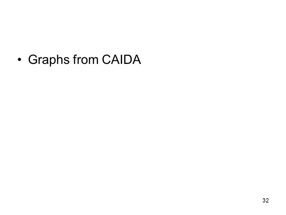 32 Graphs from CAIDA