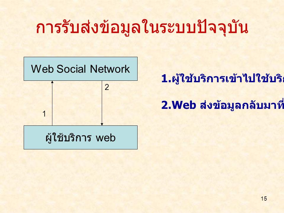15 การรับส่งข้อมูลในระบบปัจจุบัน Web Social Network ผู้ใช้บริการ web 1 2 1. ผู้ใช้บริการเข้าไปใช้บริการ Web 2.Web ส่งข้อมูลกลับมาที่ผู้ใช้