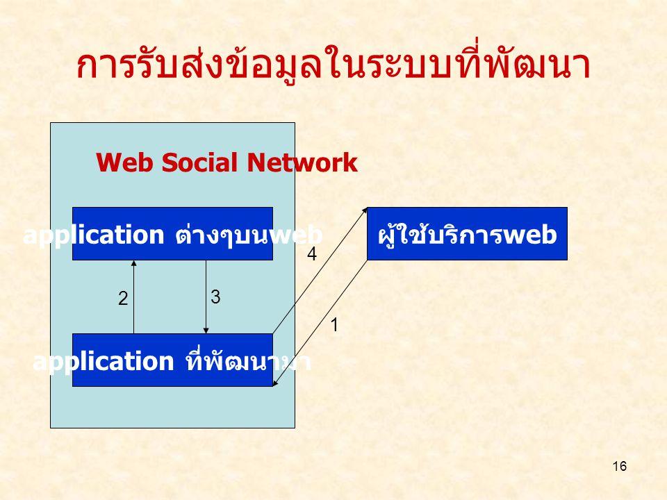 16 การรับส่งข้อมูลในระบบที่พัฒนา Web Social Network application ต่างๆบน web application ที่พัฒนามา ผู้ใช้บริการ web 1 2 3 4