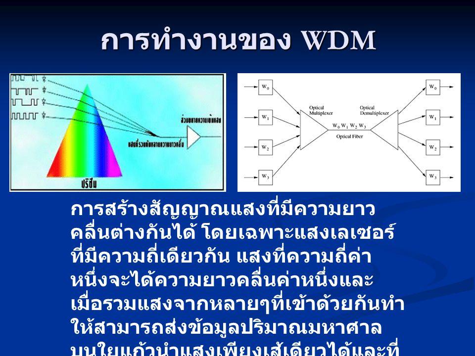 ประเภทของ Multiplexing - Frequency - Division Multiplexing (FDM) - Frequency - Division Multiplexing (FDM) - Wave - Division Multiplexing (WDM) - Wave - Division Multiplexing (WDM) - Time - Division Multiplexing (TDM) - Time - Division Multiplexing (TDM)