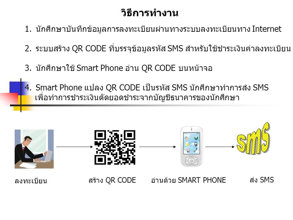วิธีการทำงาน 1.นักศึกษาบันทึกข้อมูลการลงทะเบียนผ่านทางระบบลงทะเบียนทาง Internet 2.ระบบสร้าง QR CODE ที่บรรจุข้อมูลรหัส SMS สำหรับใช้ชำระเงินค่าลงทะเบียน 3.นักศึกษาใช้ Smart Phone อ่าน QR CODE บนหน้าจอ 4.Smart Phone แปลง QR CODE เป็นรหัส SMS นักศึกษาทำการส่ง SMS เพื่อทำการชำระเงินตัดยอดชำระจากบัญชีธนาคารของนักศึกษา ลงทะเบียน สร้าง QR CODEอ่านด้วย SMART PHONE ส่ง SMS