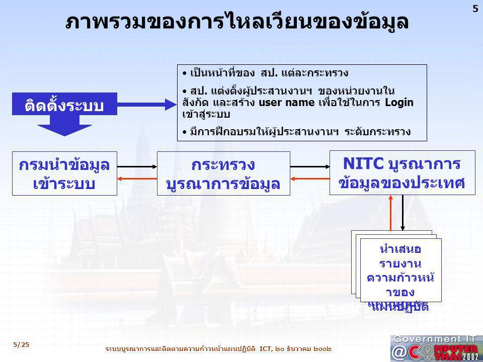 6/25 6 ระบบบูรณาการและติดตามความก้าวหน้าแผนปฏิบัติ ICT, ๒๐ ธันวาคม ๒๐๐๒ กรมนำข้อมูล เข้าระบบ กระทรวง บูรณาการข้อมูล NITC บูรณาการ ข้อมูลของประเทศ ผู้ประสานงานด้านการจัดทำแผนปฏิบัติระดับกระทรวง เข้ารับการฝึกอบรมวิธีการนำเข้าข้อมูล ผู้ประสานงานด้านการจัดทำแผนปฏิบัติระดับกระทรวง ถ่ายทอดความรู้ให้กับ ผู้ประสานงานฯ ระดับกรม ผู้ประสานงานฯ Login เข้าสู่ระบบ นำข้อมูลเข้าระบบ ของกระทรวงโดยใช้ เว็บบราวเซอร์ ผู้ประสานงานฯ สามารถ บันทึก เรียกดู เพิ่มเติม และ แก้ไขข้อมูล ได้ตลอดเวลา ผู้ประสานงานฯ บันทึก(ส่ง) ข้อมูลเพื่อรอ การบูรณาการในระดับกระทรวง