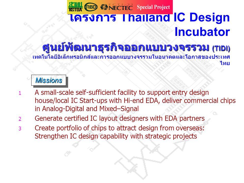 ศูนย์พัฒนาธุรกิจออกแบบวงจรรวม (TIDI) โครงการ Thailand IC Design Incubator ศูนย์พัฒนาธุรกิจออกแบบวงจรรวม (TIDI) เทคโนโลยีอิเล็กทรอนิกส์และการออกแบบวงจร