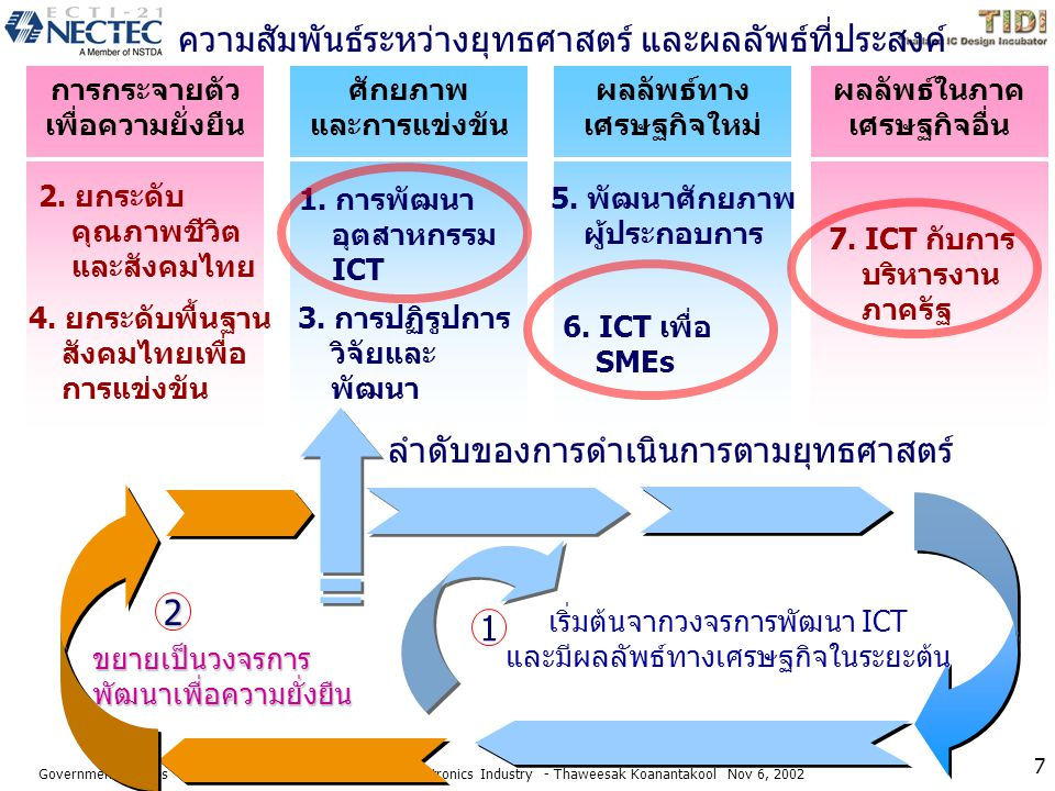Government Policies with Implications on Thailand Microelectronics Industry u To promote SMEs by encouraging R&D corporations between universities, public and private sectors, and by providing information resources through a dedicated information technology network channel u Encouraging e-commerce to increase Thailand's competitiveness in the world market u Updating the country's laws to reflect changes in science and technology, particularly in the areas of intellectual property rights Nov 6, 2002 Dr.