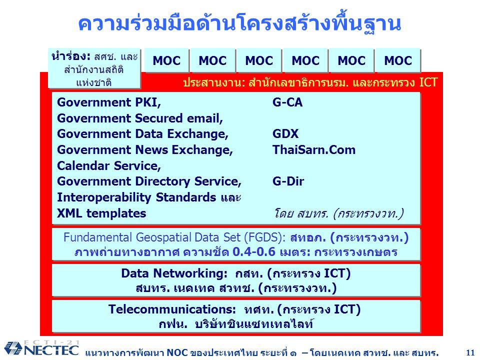 แนวทางการพัฒนา NOC ของประเทศไทย ระยะที่ ๑ – โดยเนคเทค สวทช. และ สบทร. 11 ประสานงาน: สำนักเลขาธิการนรม. และกระทรวง ICT ความร่วมมือด้านโครงสร้างพื้นฐาน