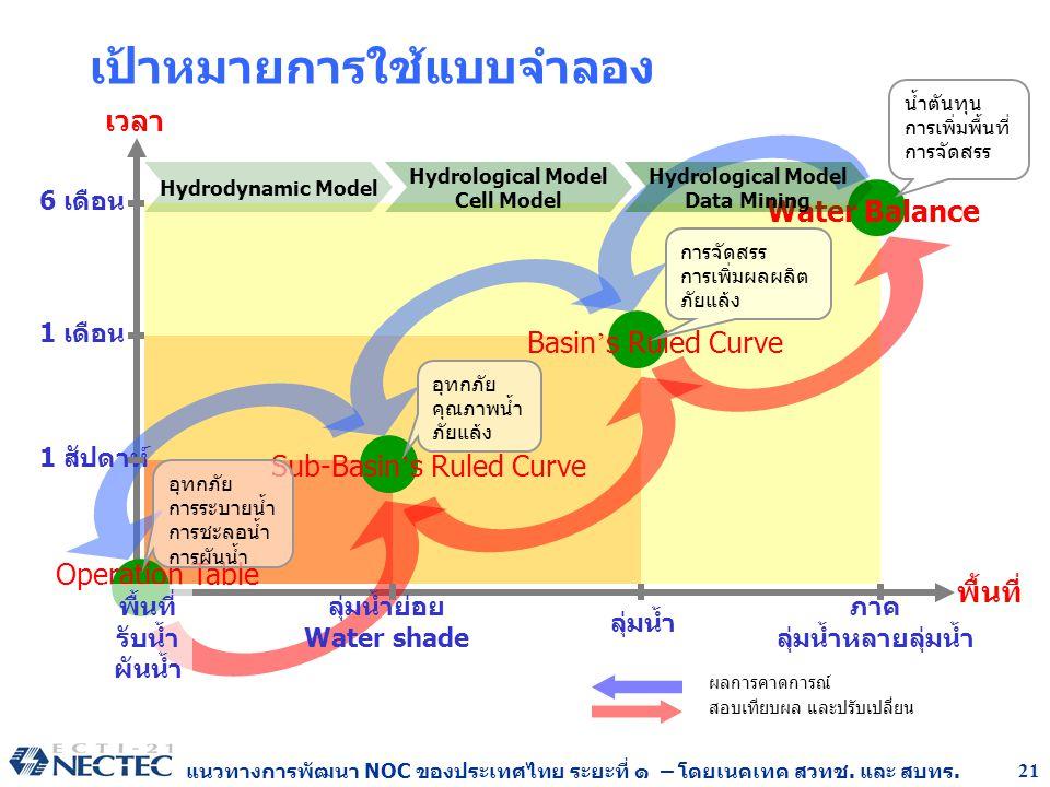แนวทางการพัฒนา NOC ของประเทศไทย ระยะที่ ๑ – โดยเนคเทค สวทช. และ สบทร. 21 เป้าหมายการใช้แบบจำลอง เวลา พื้นที่ 6 เดือน 1 เดือน 1 สัปดาห์ ภาค ลุ่มน้ำหลาย