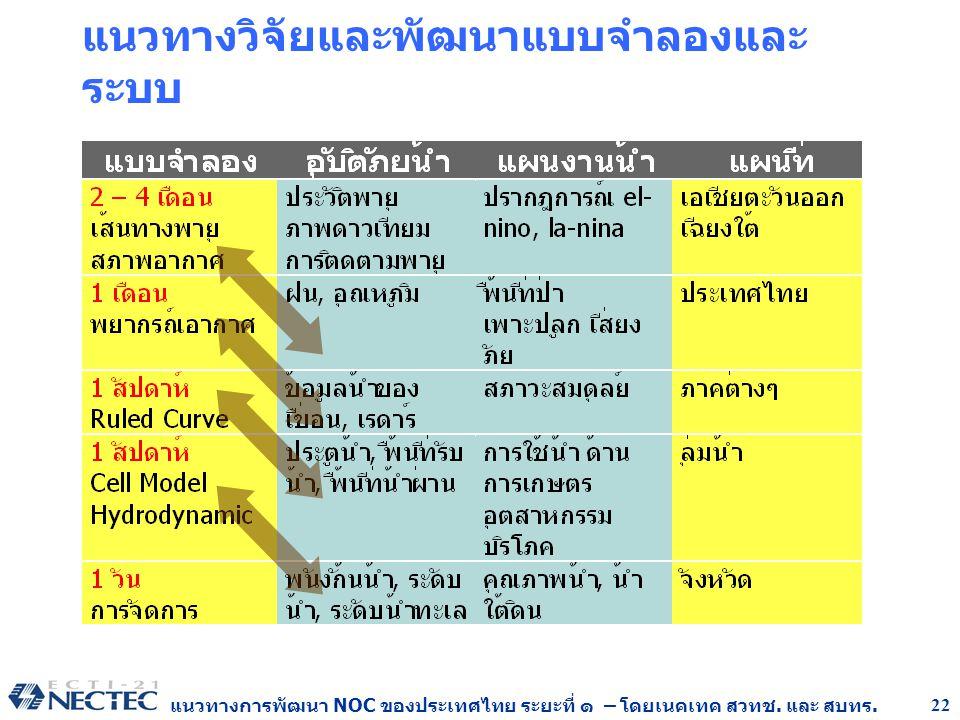 แนวทางการพัฒนา NOC ของประเทศไทย ระยะที่ ๑ – โดยเนคเทค สวทช. และ สบทร. 22 แนวทางวิจัยและพัฒนาแบบจำลองและ ระบบ
