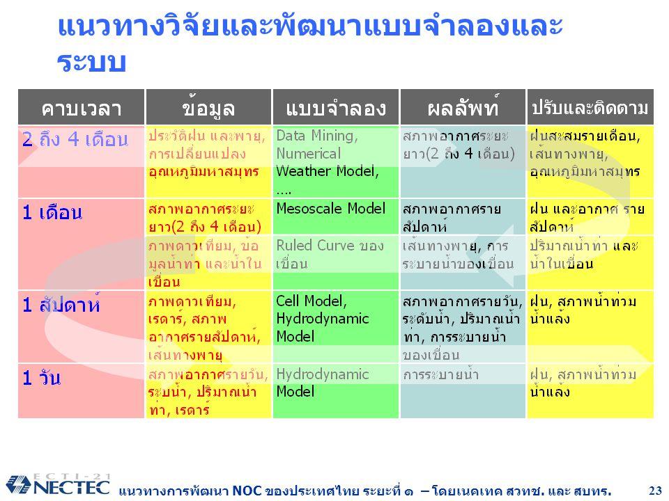 แนวทางการพัฒนา NOC ของประเทศไทย ระยะที่ ๑ – โดยเนคเทค สวทช. และ สบทร. 23 แนวทางวิจัยและพัฒนาแบบจำลองและ ระบบ
