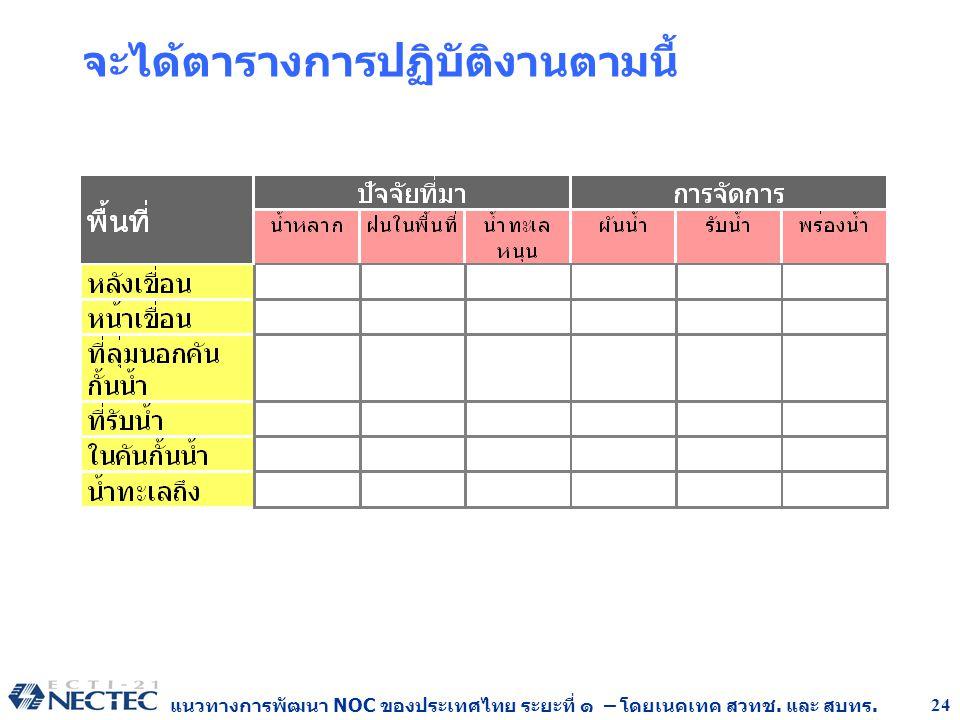 แนวทางการพัฒนา NOC ของประเทศไทย ระยะที่ ๑ – โดยเนคเทค สวทช. และ สบทร. 24 จะได้ตารางการปฏิบัติงานตามนี้