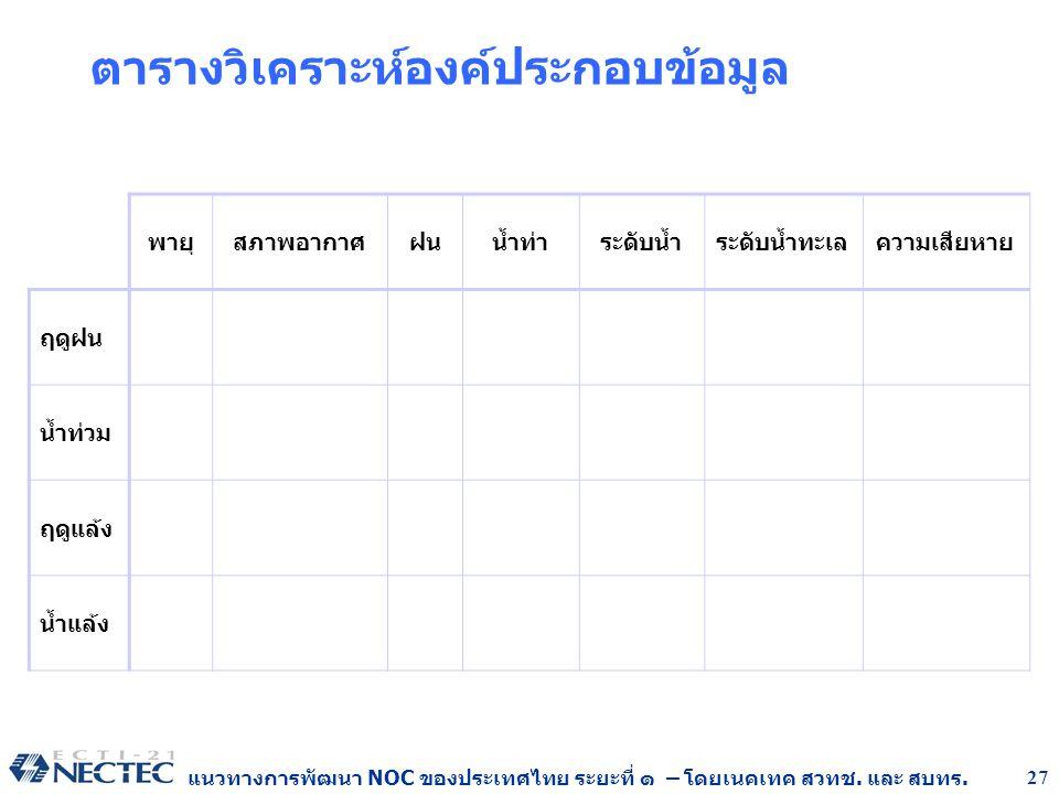 แนวทางการพัฒนา NOC ของประเทศไทย ระยะที่ ๑ – โดยเนคเทค สวทช. และ สบทร. 27 ตารางวิเคราะห์องค์ประกอบข้อมูล พายุสภาพอากาศฝนน้ำท่าระดับน้ำระดับน้ำทะเลความเ