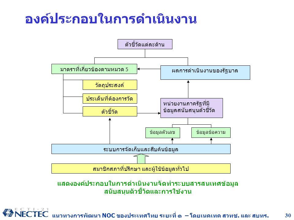 แนวทางการพัฒนา NOC ของประเทศไทย ระยะที่ ๑ – โดยเนคเทค สวทช. และ สบทร. 30 องค์ประกอบในการดำเนินงาน ข้อมูลตัวเลขข้อมูลข้อความ วัตถุประสงค์ ประเด็นที่ต้อ