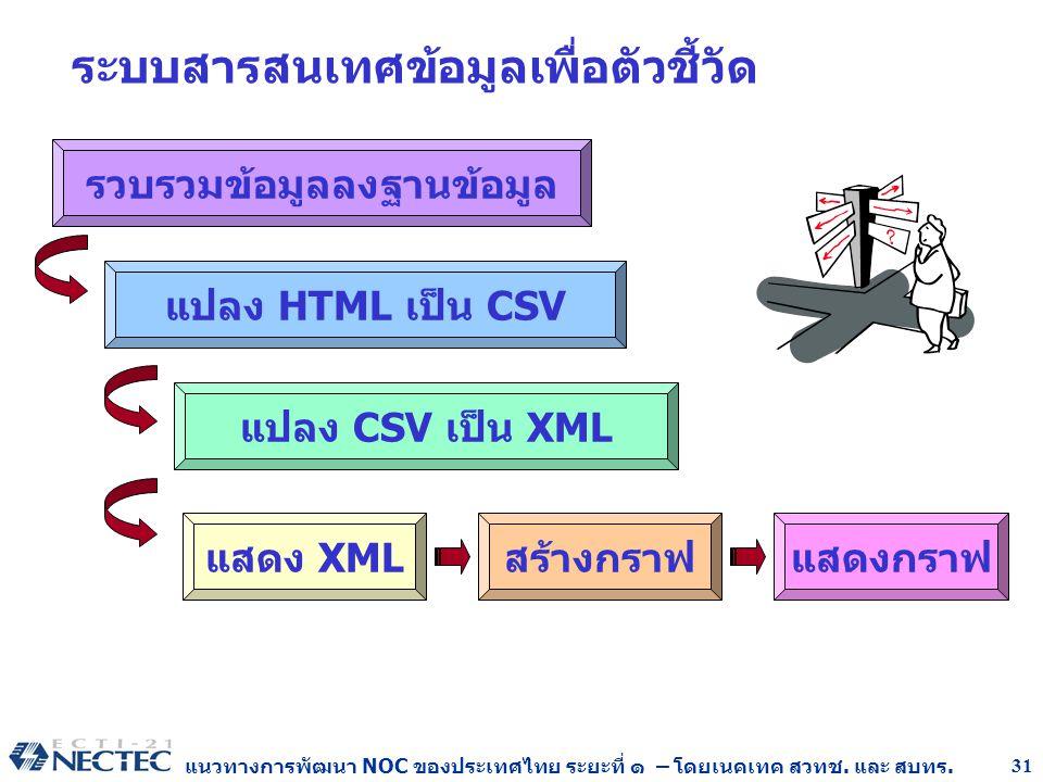 แนวทางการพัฒนา NOC ของประเทศไทย ระยะที่ ๑ – โดยเนคเทค สวทช. และ สบทร. 31 ระบบสารสนเทศข้อมูลเพื่อตัวชี้วัด รวบรวมข้อมูลลงฐานข้อมูล แปลง HTML เป็น CSV แ