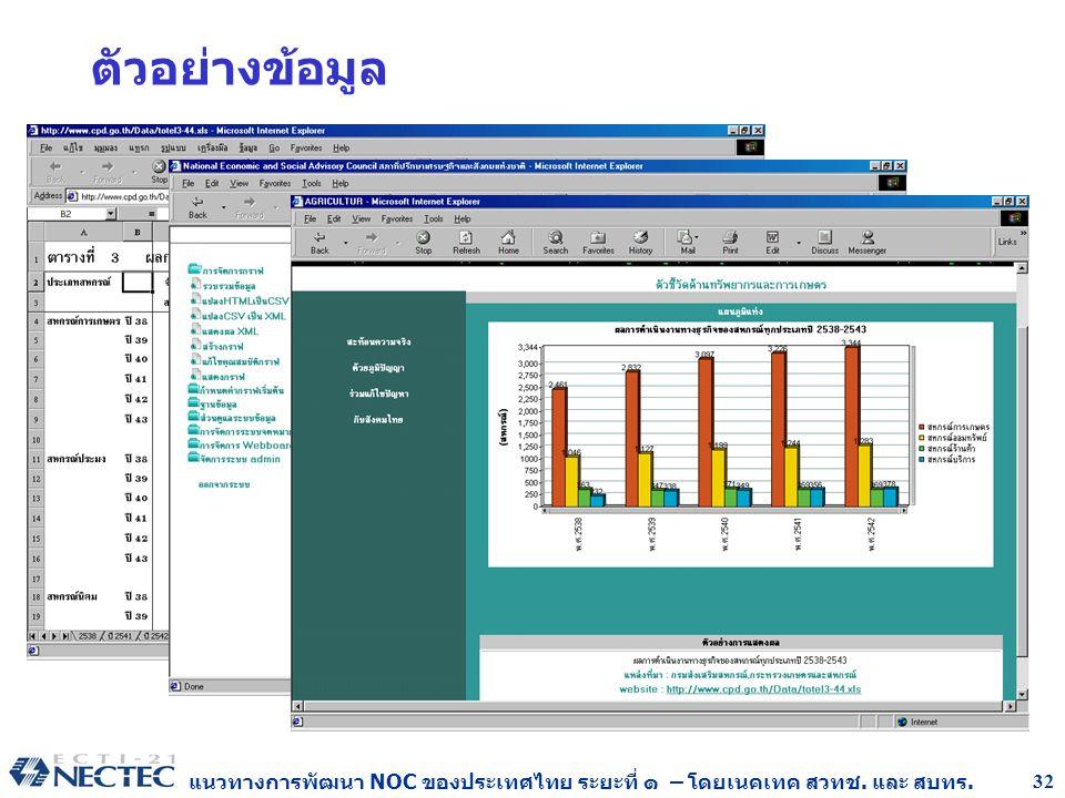 แนวทางการพัฒนา NOC ของประเทศไทย ระยะที่ ๑ – โดยเนคเทค สวทช. และ สบทร. 32 ตัวอย่างข้อมูล