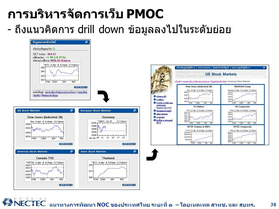 แนวทางการพัฒนา NOC ของประเทศไทย ระยะที่ ๑ – โดยเนคเทค สวทช. และ สบทร. 38 การบริหารจัดการเว็บ PMOC - ถึงแนวคิดการ drill down ข้อมูลลงไปในระดับย่อย