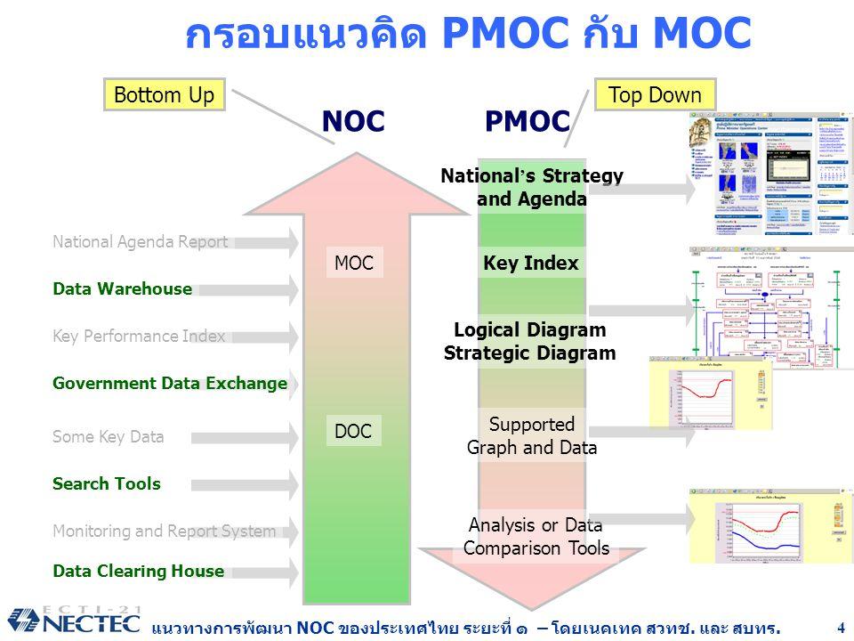 แนวทางการพัฒนา NOC ของประเทศไทย ระยะที่ ๑ – โดยเนคเทค สวทช. และ สบทร. 4 กรอบแนวคิด PMOC กับ MOC PMOC National ' s Strategy and Agenda Key Index Logica