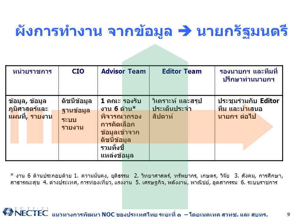 แนวทางการพัฒนา NOC ของประเทศไทย ระยะที่ ๑ – โดยเนคเทค สวทช. และ สบทร. 9 ผังการทำงาน จากข้อมูล  นายกรัฐมนตรี หน่วยราชการ CIOAdvisor TeamEditor Team รอ