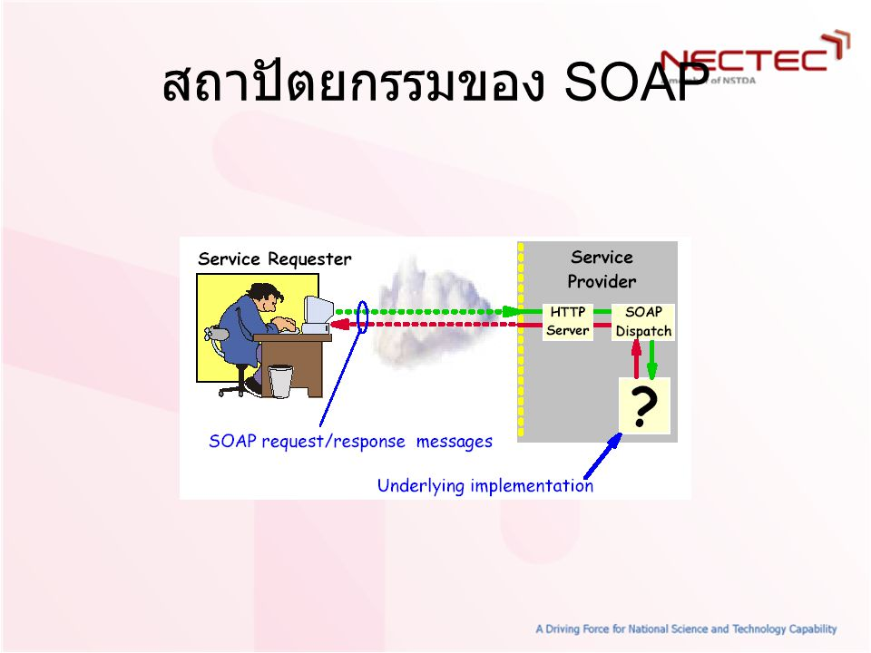สถาปัตยกรรมของ SOAP