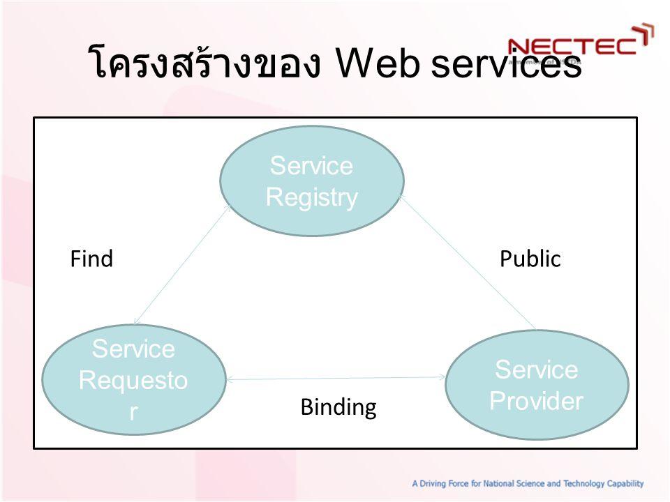 โครงสร้างของ Web services Service Registry Service Requesto r Service Provider Public Binding Find