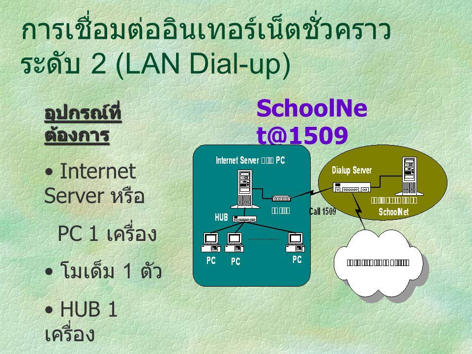 การเชื่อมต่ออินเทอร์เน็ตชั่วคราว ระดับ 2 (LAN Dial-up) อุปกรณ์ที่ ต้องการ Internet Server หรือ PC 1 เครื่อง โมเด็ม 1 ตัว HUB 1 เครื่อง สายโทรศัพท์ 1 คู่สาย SchoolNe t@1509