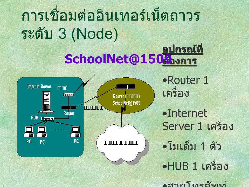 การเชื่อมต่ออินเทอร์เน็ตถาวร ระดับ 3 (Node) อุปกรณ์ที่ ต้องการ Router 1 เครื่อง Internet Server 1 เครื่อง โมเด็ม 1 ตัว HUB 1 เครื่อง สายโทรศัพท์ 1 คู่สาย SchoolNet@1509