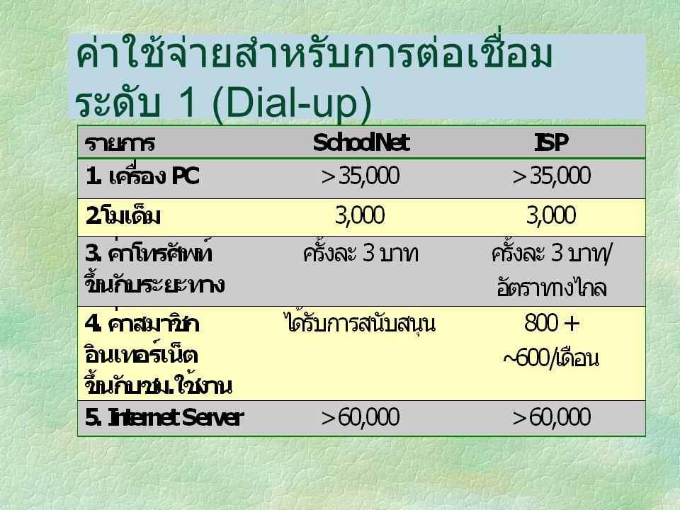 ค่าใช้จ่ายสำหรับการต่อเชื่อม ระดับ 1 (Dial-up)