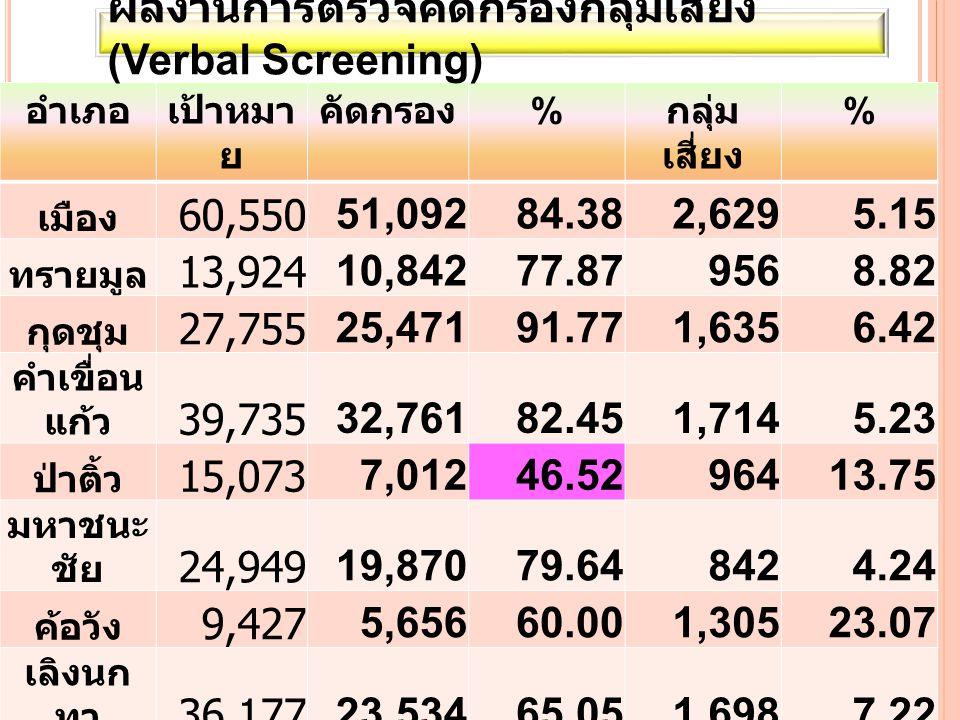 อำเภอกลุ่ม เสี่ยง ตรวจ ov % พบ ov % เมือง 2,62996936.86363.72 ทรายมูล 956 100.0070.73 กุดชุม 1,635 100.00140.86 คำเขื่อน แก้ว 1,71429417.156321.43 ป่าติ้ว 964 ยังไม่ ตรวจ มหาชนะ ชัย 84260872.2110316.94 ค้อวัง 1,305705.3622.86 เลิงนกทา 1,69818911.1310.53 ไทยเจริญ 1,77825814.5100.00 รวม 13,5214,97936.822264.54 ผลงานการตรวจ ov ใน กลุ่ม เสี่ยง