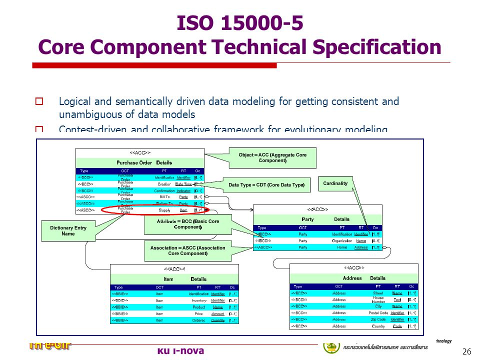 26 ISO 15000-5 Core Component Technical Specification  Logical and semantically driven data modeling for getting consistent and unambiguous of data m